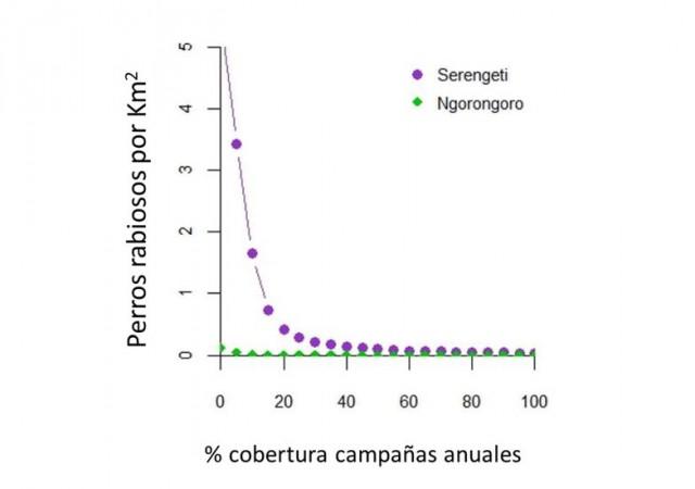 Casos acumulados de rabia después de 10 años de campañas de vacunación anuales