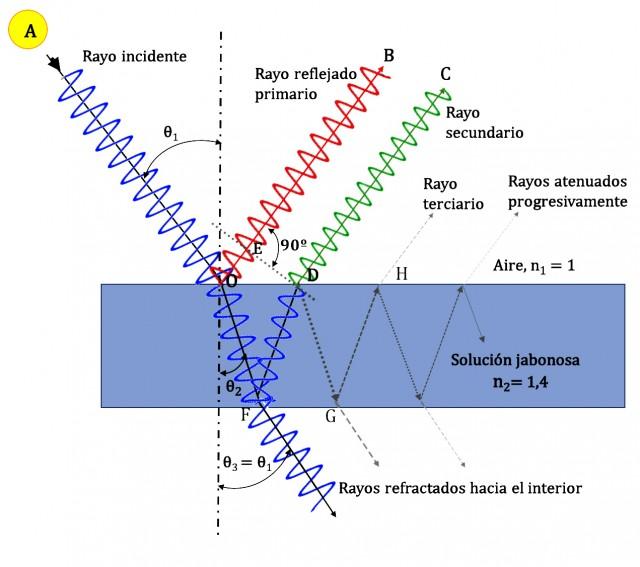 Figura 09: Trayectorias sucesivas de los rayos
