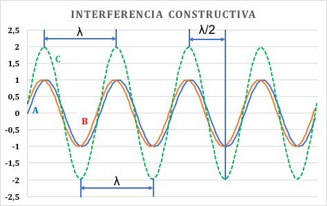 Figura 10: Interferencia constructiva