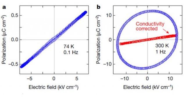 Figura 4. Dependencia de la polarización con el campo eléctrico por los cristales orgánicos de transferencia de carga a 74 K (a) y 300 K (b). Los resultados son propios de materiales de polarización dieléctrica, sin la típica curva con histéresis, propia de la ferroelectricidad.