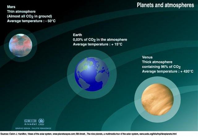 Atmósferas de Venus, La Tierra y Marte. Fuente.