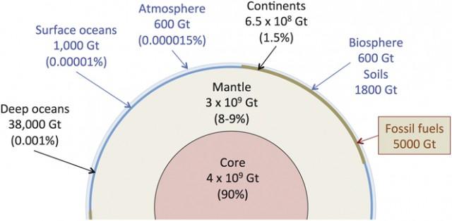 Cantidades estimadas de de carbono en nuestro planeta. Fuente.