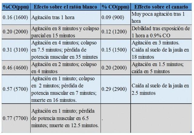 Comparación de los síntomas de la intoxicación por CO en el ratón blanco y el canario. El ave advierte de manera más llamativa la presencia del gas tóxico