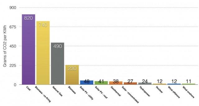 Emisiones en todo el ciclo de las fuentes de energía (media estimada). Fuente: IPCC 2014