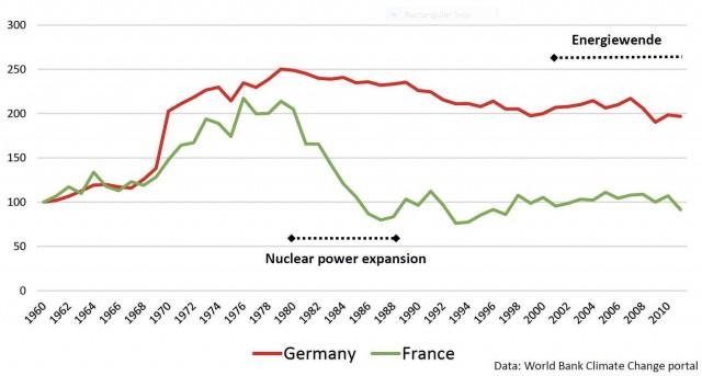 Emisiones de gases de efecto invernadero por producción eléctrica en Alemania y Francia. Fuente: Wolrd Bank Climate Change portal.
