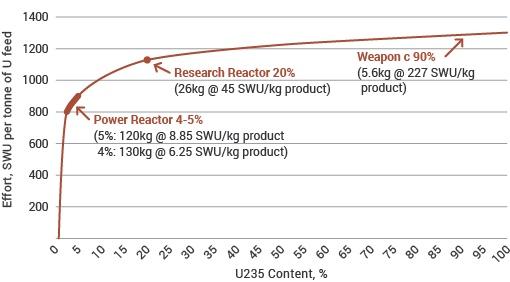 Grados de enriquecimiento del uranio y usos. Fuente: World Nuclear Association