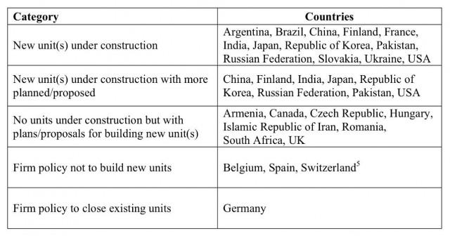 Posición de lo todos países que poseen centrales nucleares. Nota: en 2017, UK está construyendo dos reactores. Fuente: IAEA