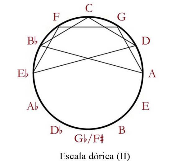 01a Escalas modales Dórica