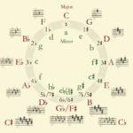 Geometría y Blues. 02: El juego de las quintas