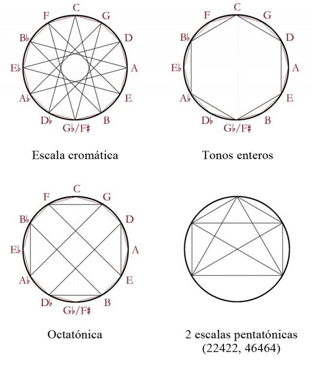 02 Escalas simetricas 1