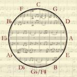 Geometría y Blues. 03: Dibujando escalas