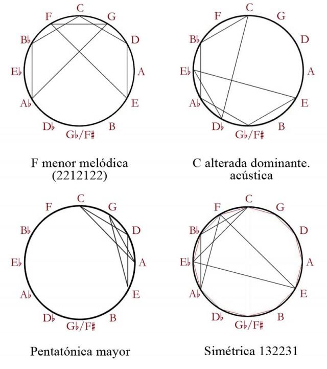 03 Escalas simetricas 2