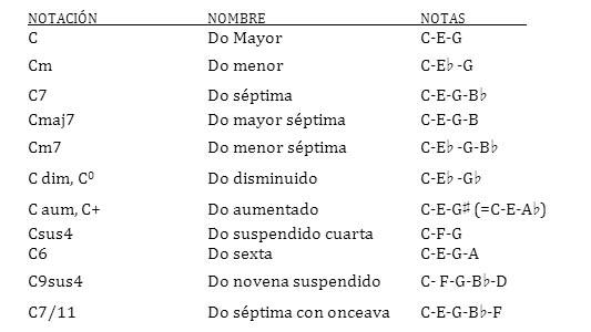 04 Acordes