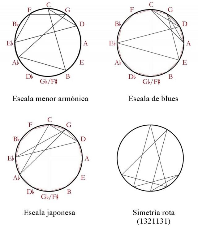 04 Escalas no simetricas