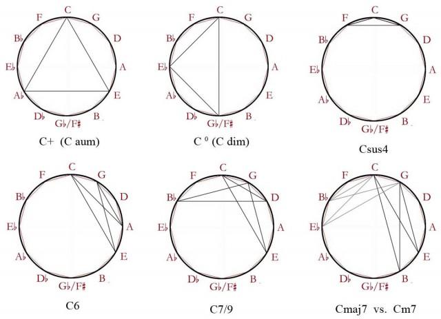 05 Acordes simetricos