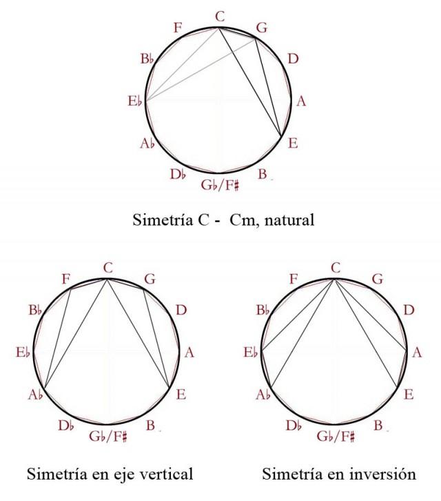 07 Acordes C-Cm, simetrías