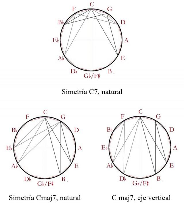 08 Acordes C7, Cmaj7, simetrías