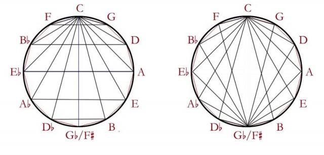 09 Acordes, simetrias 3 y 4