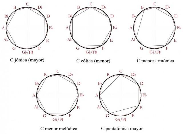 10 Escalas en circulo cromatico