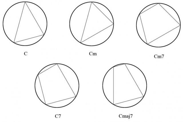 11 Acordes en circulo cromatico
