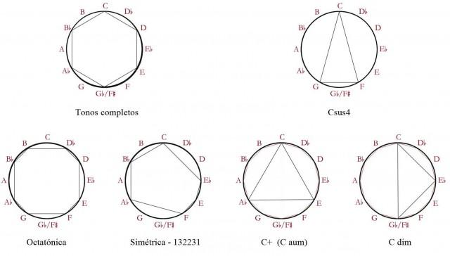 14 Simetria, circ. crom