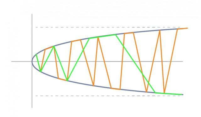 44 Asimptotic hyperbola 5, primes vs twins