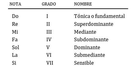 Nombres de grados de la escala