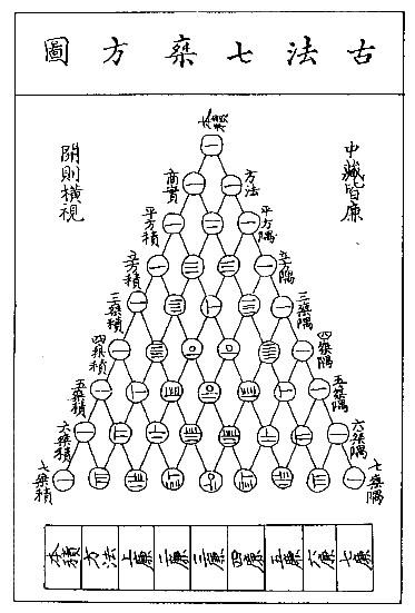 Triángulo de Yang Hui, 1303