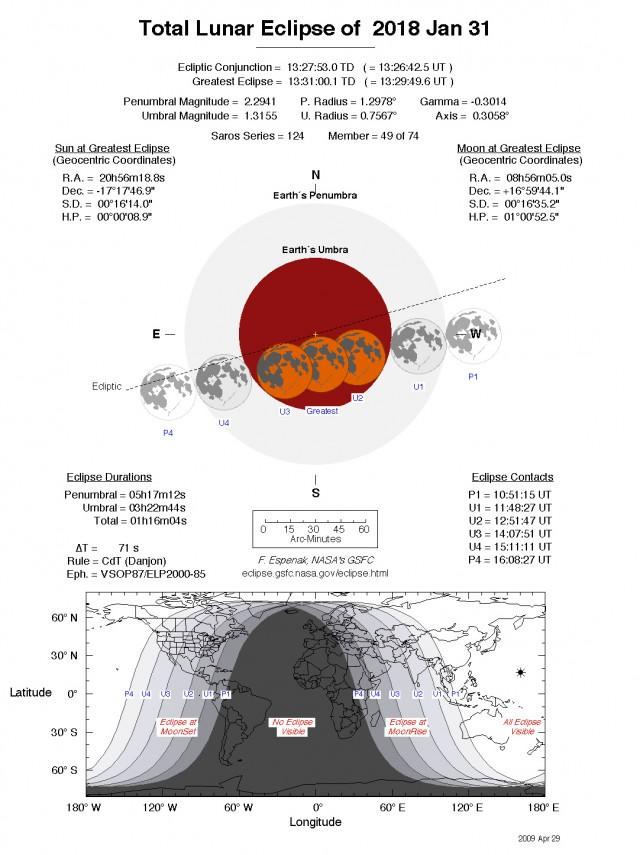 Toda la información importante sobre el eclipse de luna del 31 de enero. Crédito: F. Espenak / NASA.
