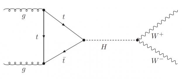 Diagrama de Feynman de la producción de un bosón de Higgs en el LHC