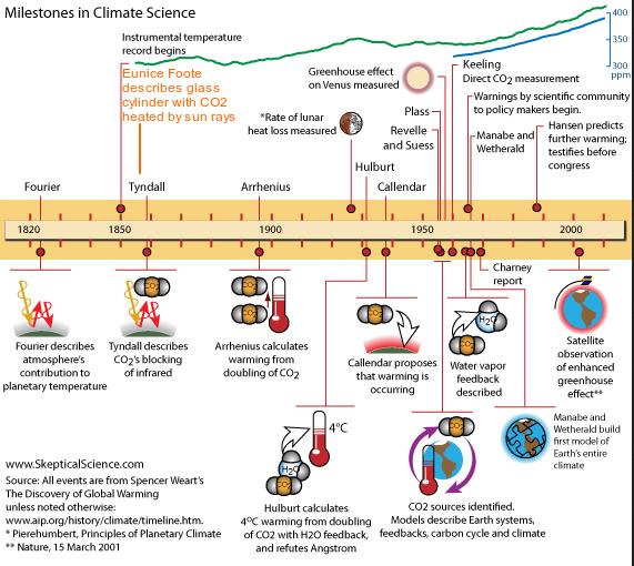 Modificación propuesta a Skeptical Science para su página de Historia de la Ciencia del Clima.
