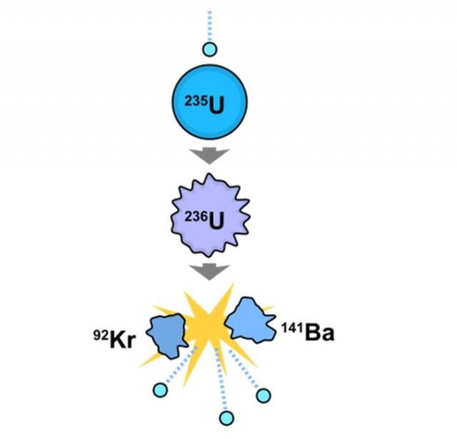 Fisión nuclear de un átomo de uranio-235