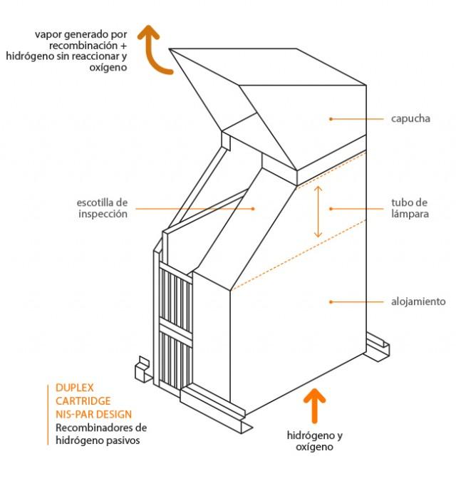 Recombinadores pasivos autocatalíticos de la Central Nuclear de Ascó (ANAV).