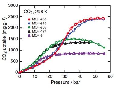 Valores de adsorción de CO2 en función de la presión para los MOFs más conocidos en la bibliografía.8