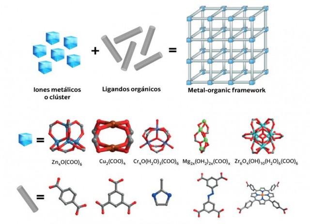 Elementos básicos de conformación de un material MOF y los clústeres metálicos y ligandos orgánicos más utilizados para ello.4