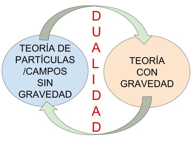 dualidad1