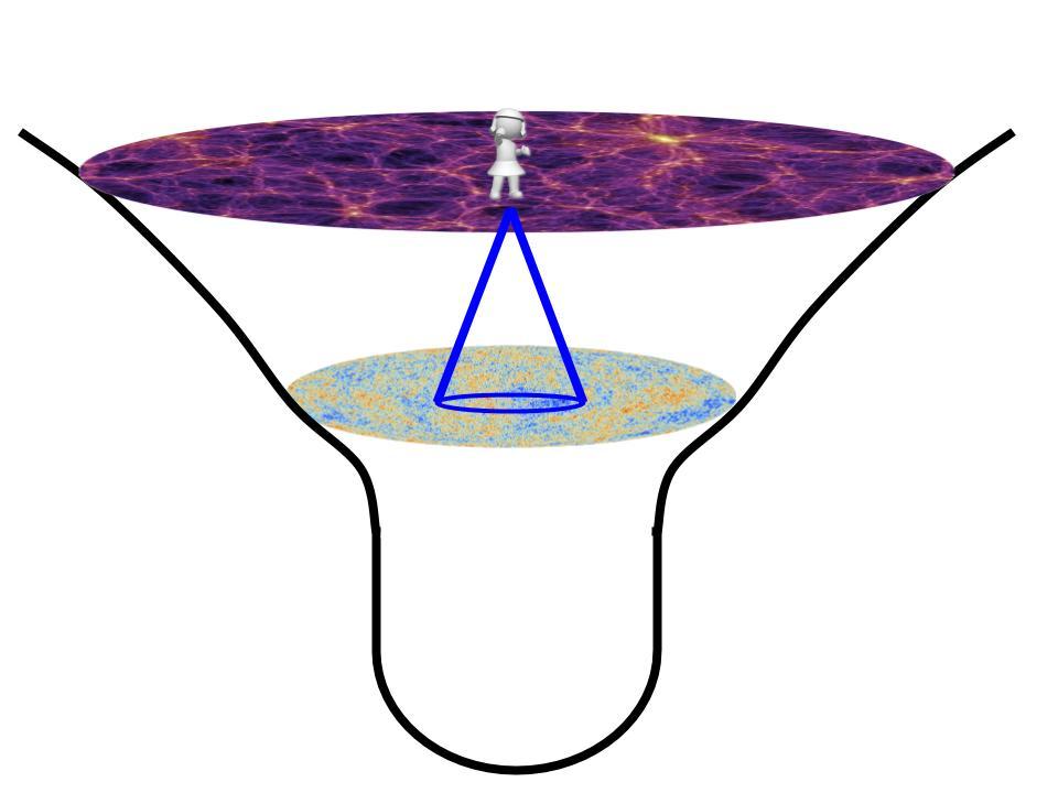 Nosotros no podemos observar todo el universo solo aquello que ha tenido tiempo de alcanzarnos desde que fue emitido hasta hoy.