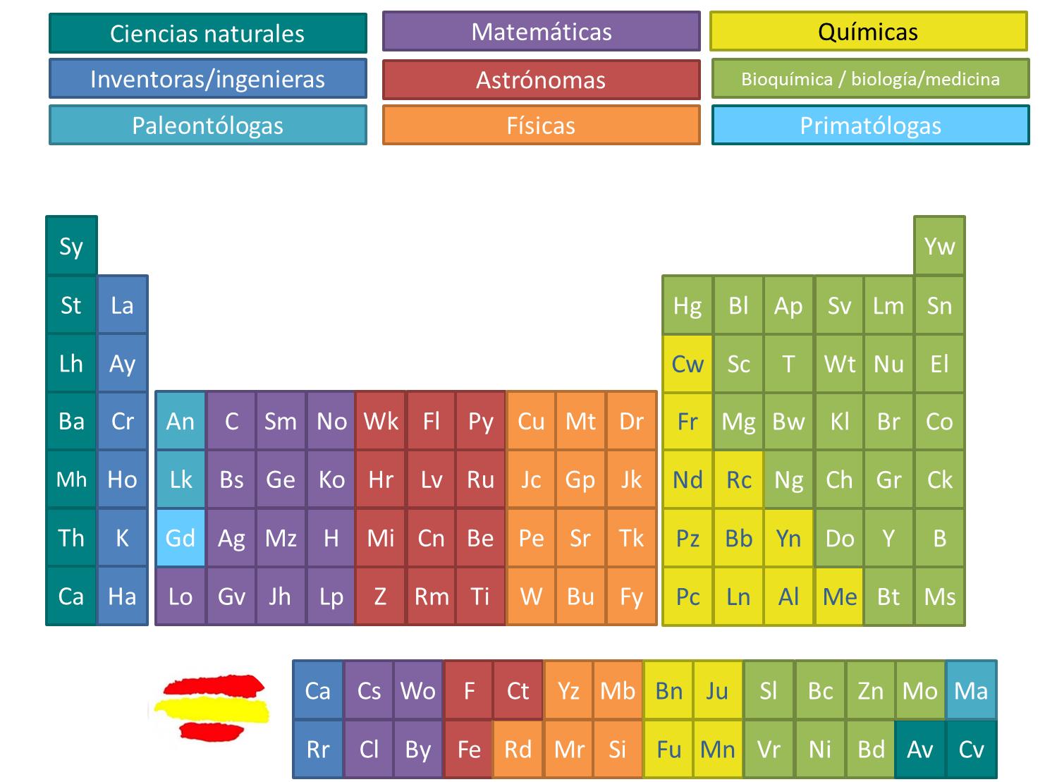 la tabla peridica de las cientficas
