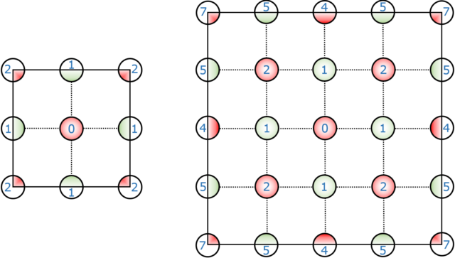Primeras dos capas/aproximaciones del método de las cargas fraccionarias de Evjen en una red cuadrada en dos dimensiones