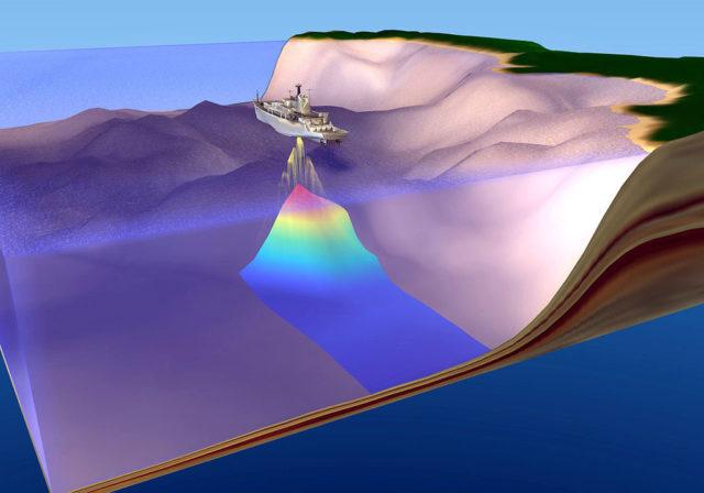 Esquema de la ecolocalización en un buque oceanográfico