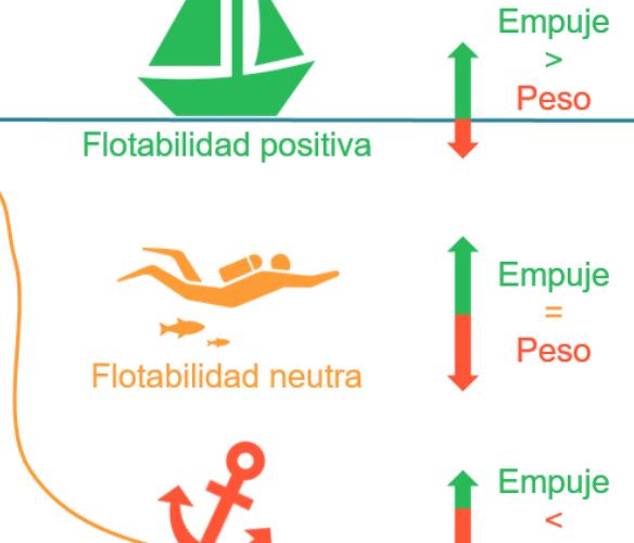 La ciencia del buceo (II) - Desplazamiento, flotabilidad y percepción