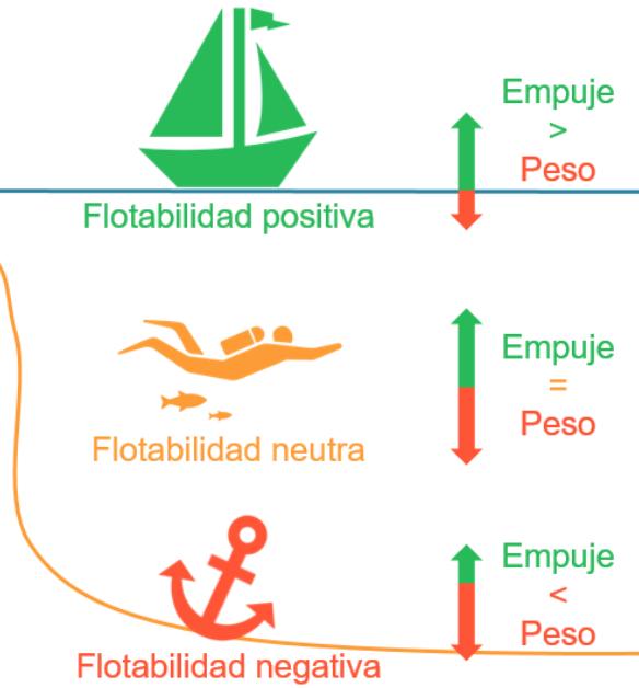 Un barco flota por que su empuje es mayor que su peso, en un buceador (buceo) son iguales y en un ancla el peso excede al empuje