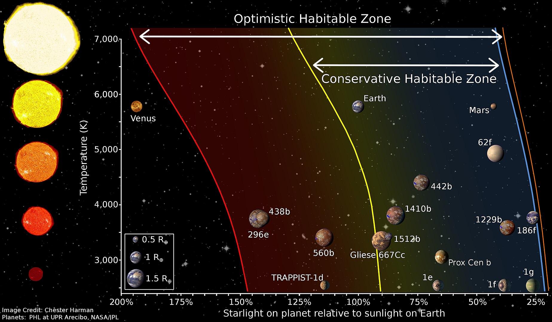 La zona habitable de varias estrellas.