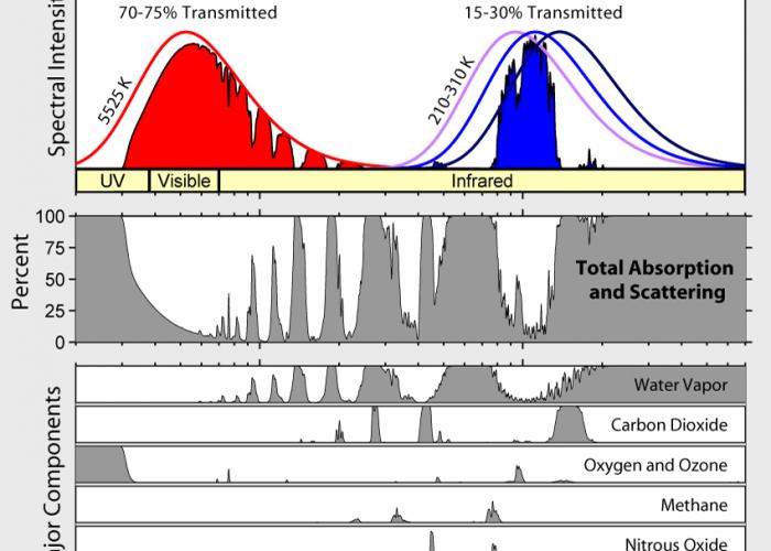 El Calentamiento global y la falacia negacionista (parte 3)
