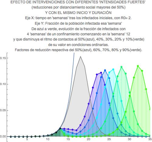 La evolución de la pandemia: ¿qué nos dicen los modelos?