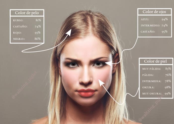 Descifrando rostros a partir de genes