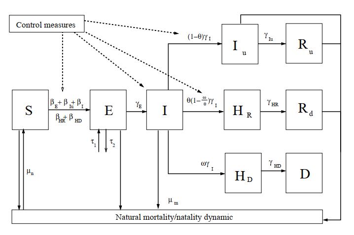 Diagrama resumen del modelo propuesto por el equipo de MOMAT para describir la propagación de la pandemia de COVID-19. Fuente: [1].