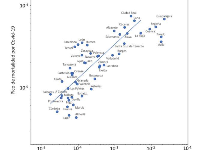La responsabilidad es nuestra: correlación entre mortalidad del Covid-19 y movilidad