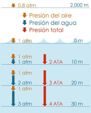 Presión de inmersión