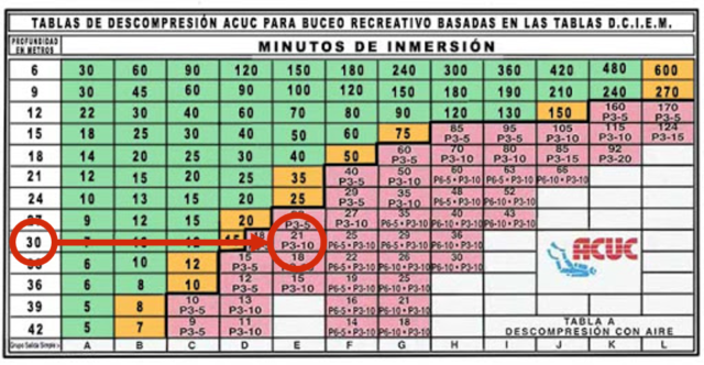 Tabla de descompresión ACUC para buceo recreativo.
